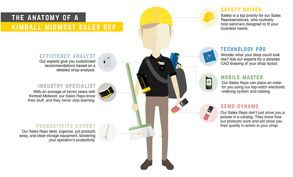Anatomy of a Sales Rep